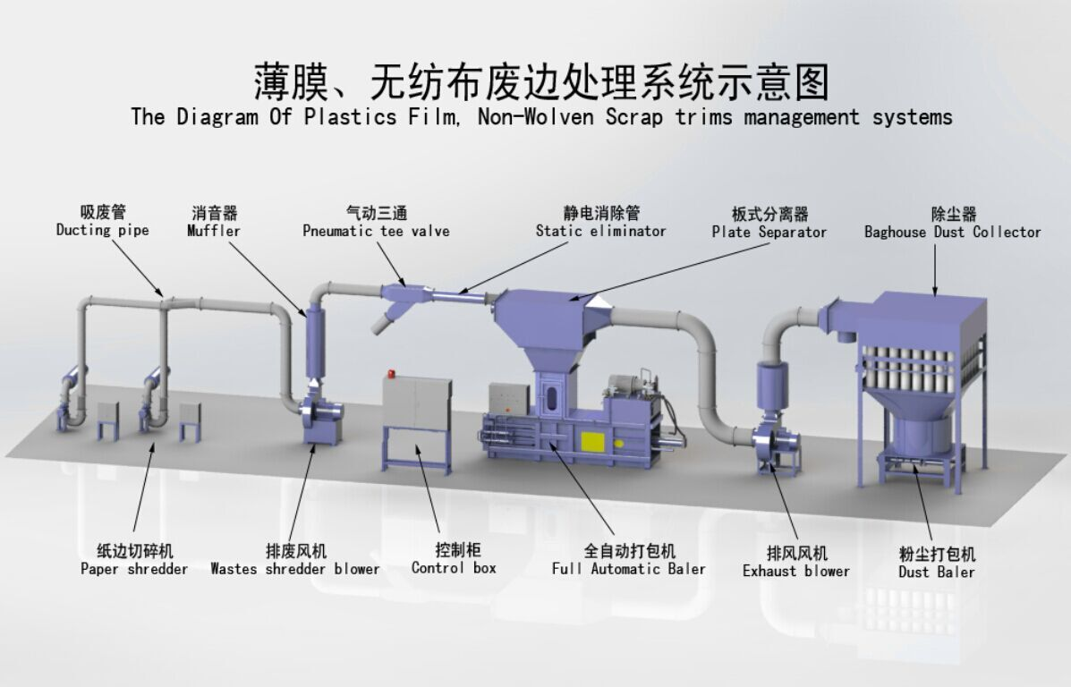 The Diagram of Plastics Film, Non-Wolven Scrap Trims Management Systems