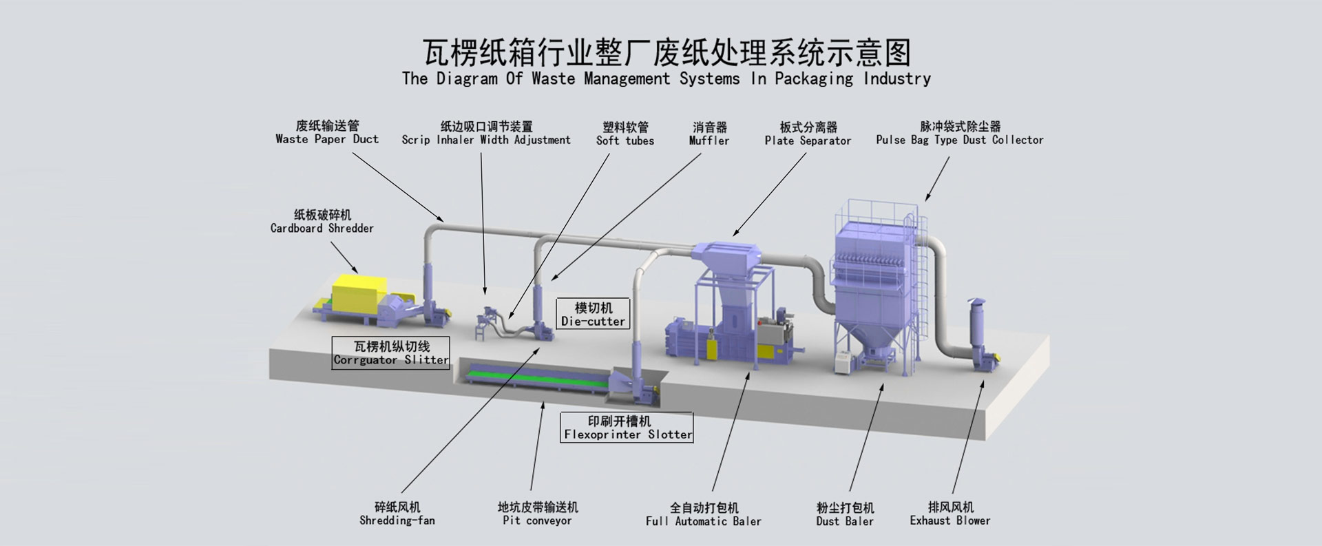 waste management systems in packaging industry