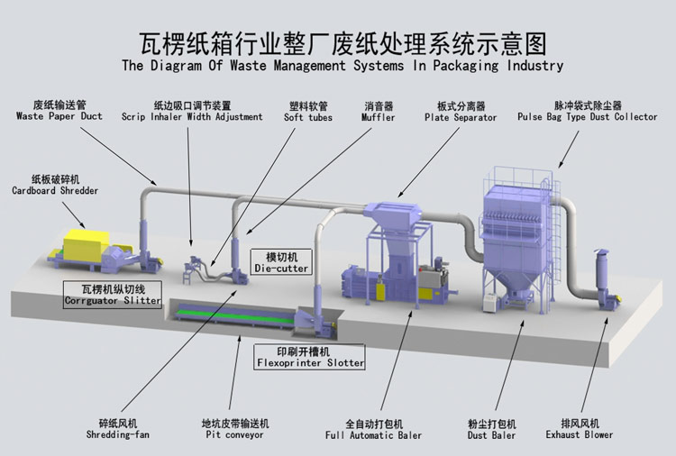 The Diagram of Waste Management Systems in Packaging Idustry